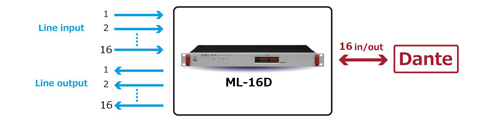 ML-16D