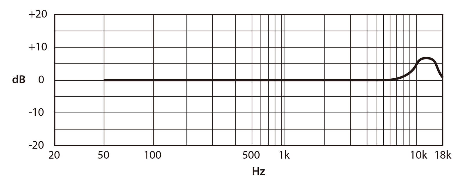 Frequency characteristic graph